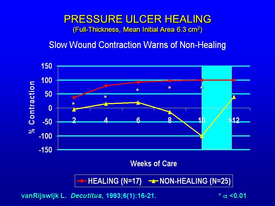 PRESSURE ULCER HEALING (Full-Thickness, Mean Initial Area 6.3 cm 2 ) * * * ** vanRijswijk L.
