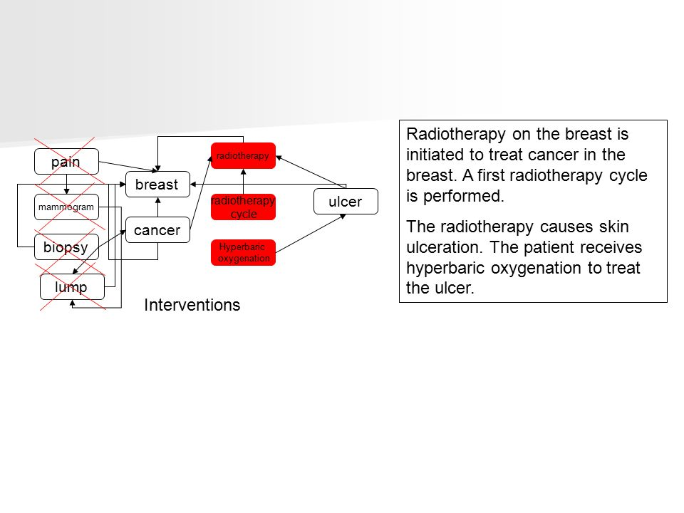 pain breast radiotherapy cycle Hyperbaric oxygenation radiotherapy lump mammogram biopsy cancer ulcer Interventions Radiotherapy on the breast is initiated to treat cancer in the breast.