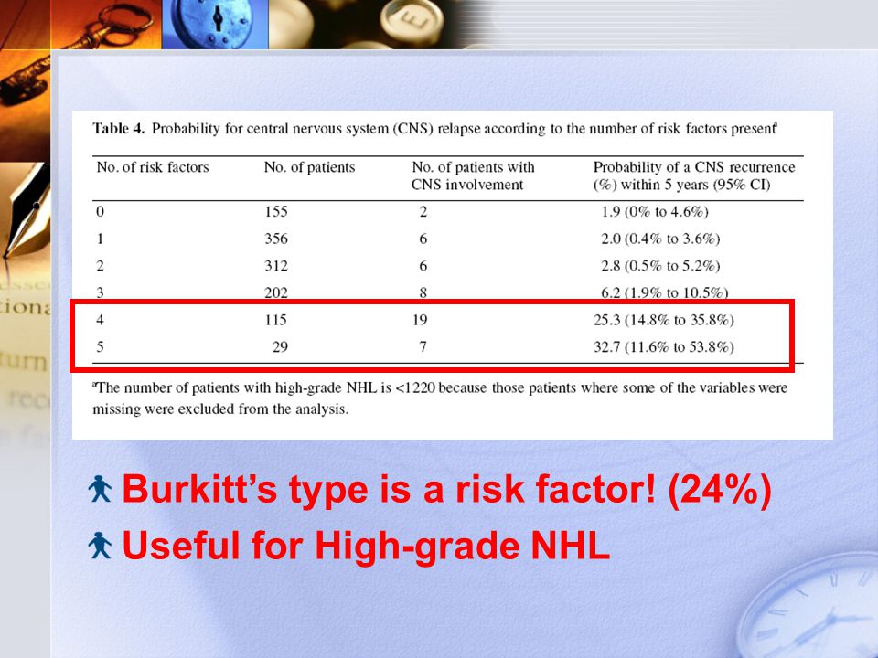 Burkitt's type is a risk factor! (24%) Useful for High-grade NHL