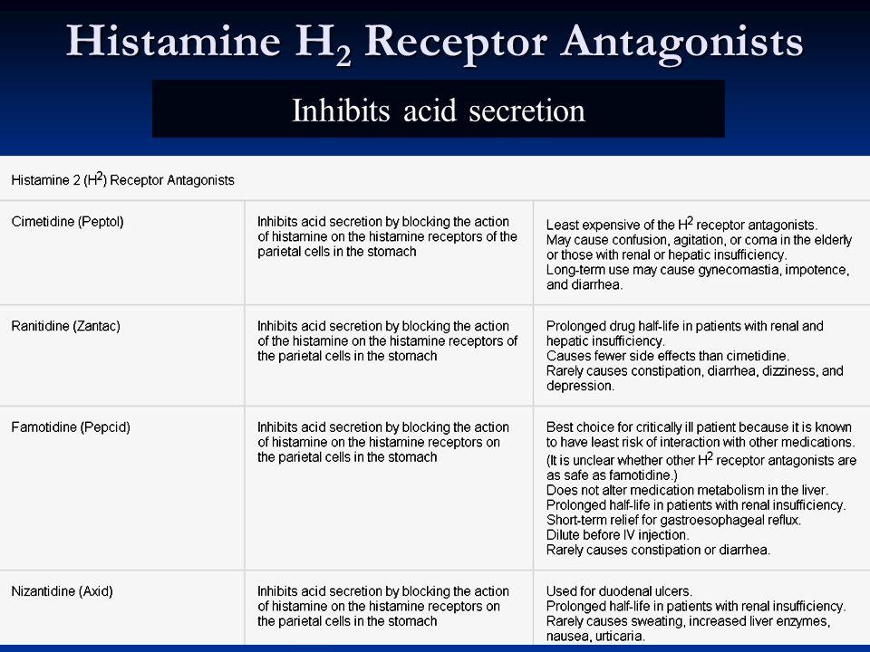 Histamine H 2 Receptor Antagonists Inhibits acid secretion