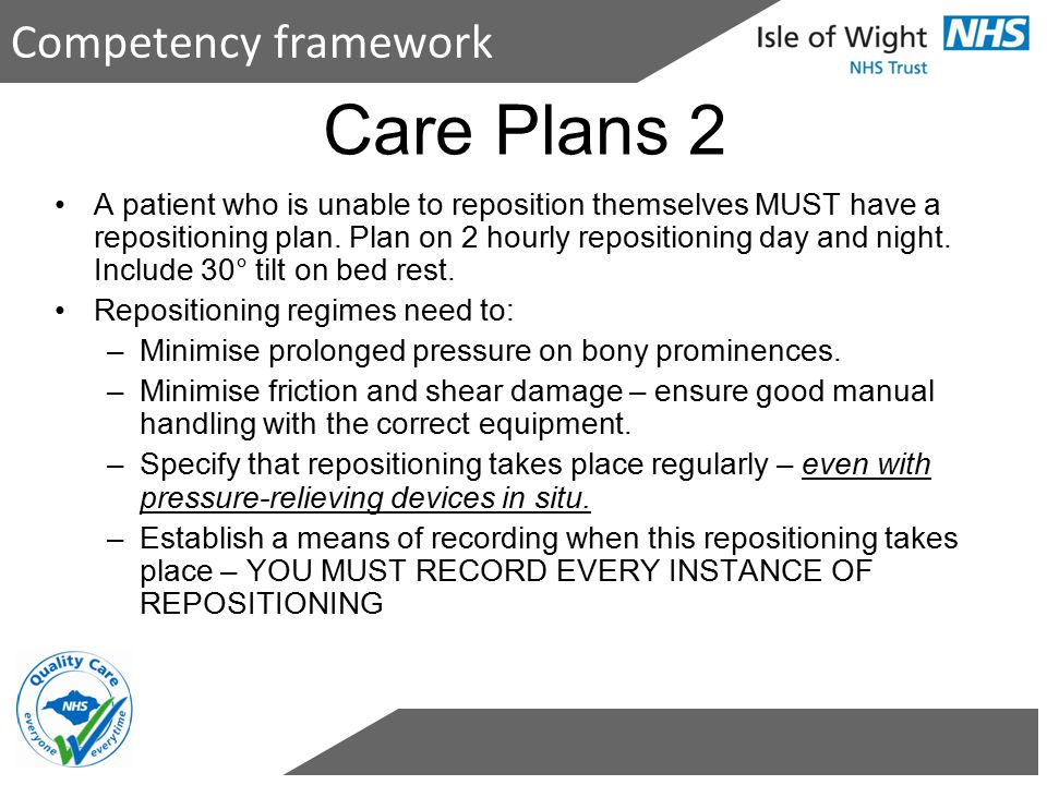 Care Plans 2 A patient who is unable to reposition themselves MUST have a repositioning plan. Plan on 2 hourly repositioning day and night. Include 30