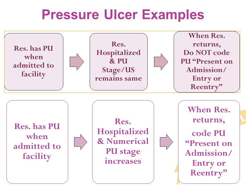 Pressure Ulcer Examples Res. has PU when admitted to facility Res.