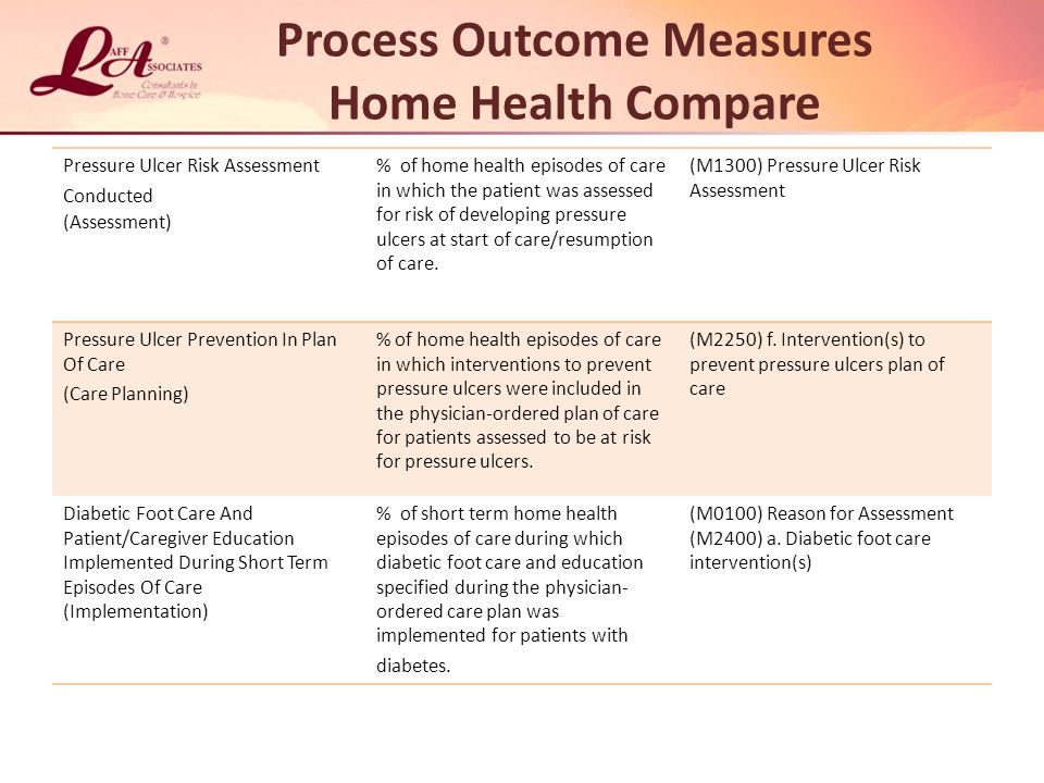 Process Outcome Measures Home Health Compare Pressure Ulcer Risk Assessment Conducted (Assessment) % of home health episodes of care in which the patient was assessed for risk of developing pressure ulcers at start of care/resumption of care.