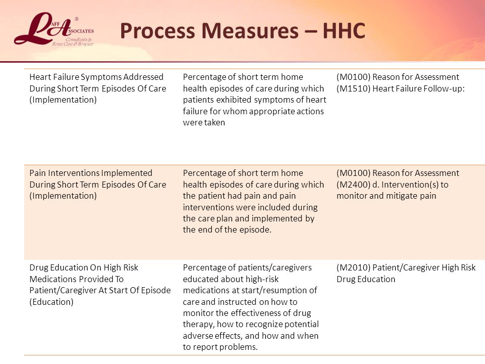 Process Measures – HHC Heart Failure Symptoms Addressed During Short Term Episodes Of Care (Implementation) Percentage of short term home health episodes of care during which patients exhibited symptoms of heart failure for whom appropriate actions were taken (M0100) Reason for Assessment (M1510) Heart Failure Follow-up: Pain Interventions Implemented During Short Term Episodes Of Care (Implementation) Percentage of short term home health episodes of care during which the patient had pain and pain interventions were included during the care plan and implemented by the end of the episode.