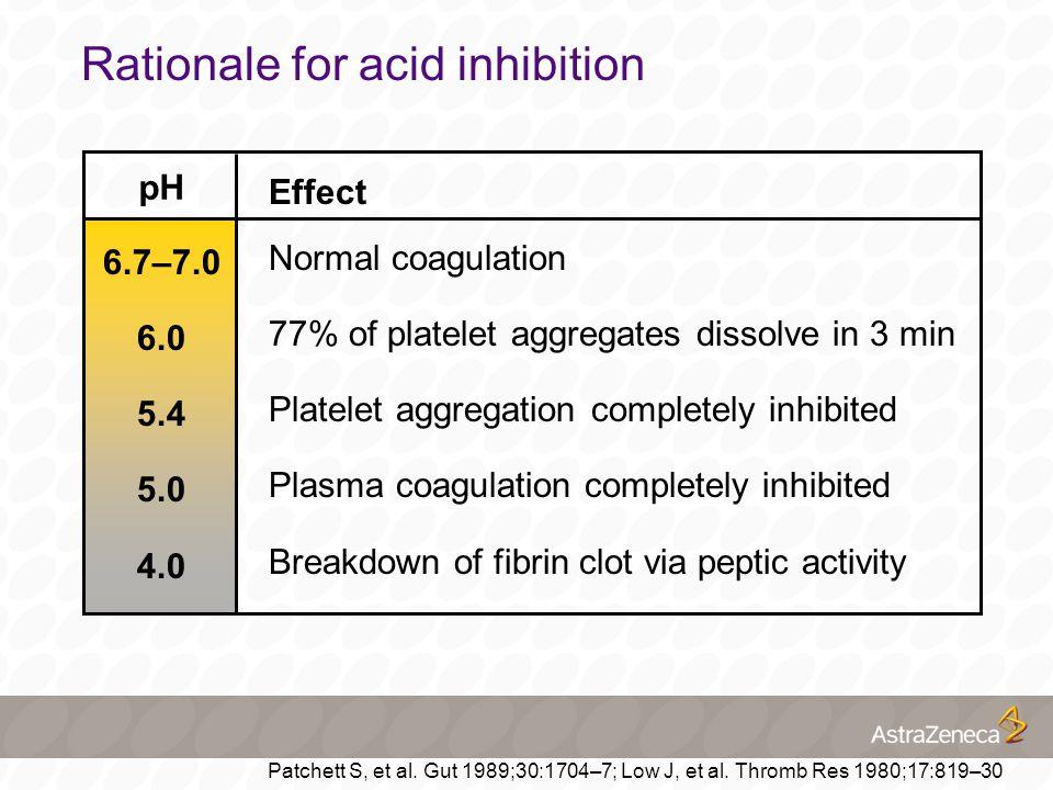 Rationale for acid inhibition 6.7–7.0 6.0 5.4 5.0 4.0 pH Effect Normal coagulation 77% of platelet aggregates dissolve in 3 min Platelet aggregation completely inhibited Plasma coagulation completely inhibited Breakdown of fibrin clot via peptic activity Patchett S, et al.