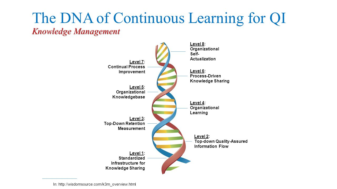 Knowledge Management The DNA of Continuous Learning for QI Knowledge Management Level 1: Standardized Infrastructure for Knowledge Sharing Level 3: Top-Down Retention Measurement Level 5: Organizational Knowledgebase Level 7: Continual Process Improvement Level 2: Top-down Quality-Assured Information Flow Level 4: Organizational Learning Level 6: Process-Driven Knowledge Sharing Level 8: Organizational Self- Actualization In: http://wisdomsource.com/k3m_overview.html