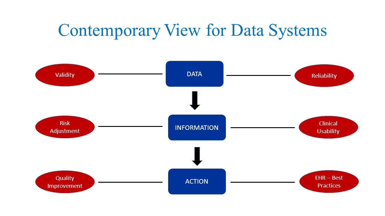 Contemporary View for Data Systems DATA Quality Improvement INFORMATION ACTION Clinical Usability Reliability EHR – Best Practices Validity Risk Adjustment