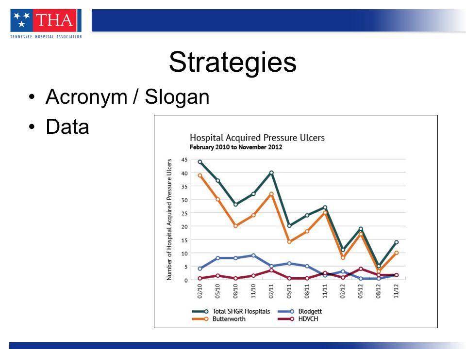 Acronym / Slogan Data Strategies