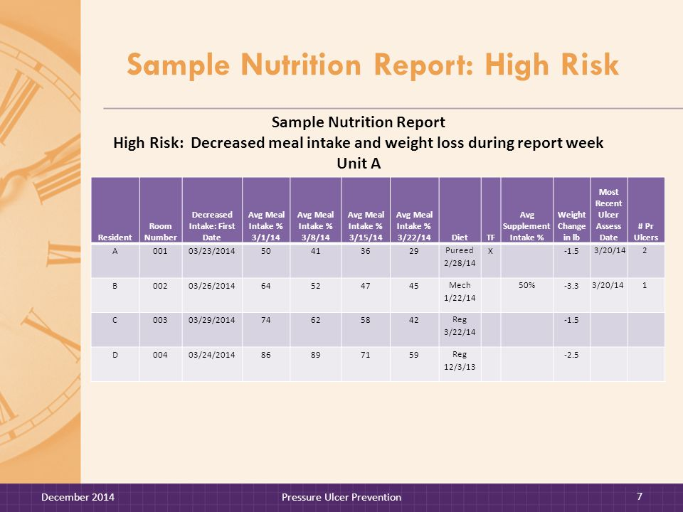Check Your Understanding: Weight Summary Report Quiz 3.If a resident was not weighed weekly, what weight values would you expect to see on the report.
