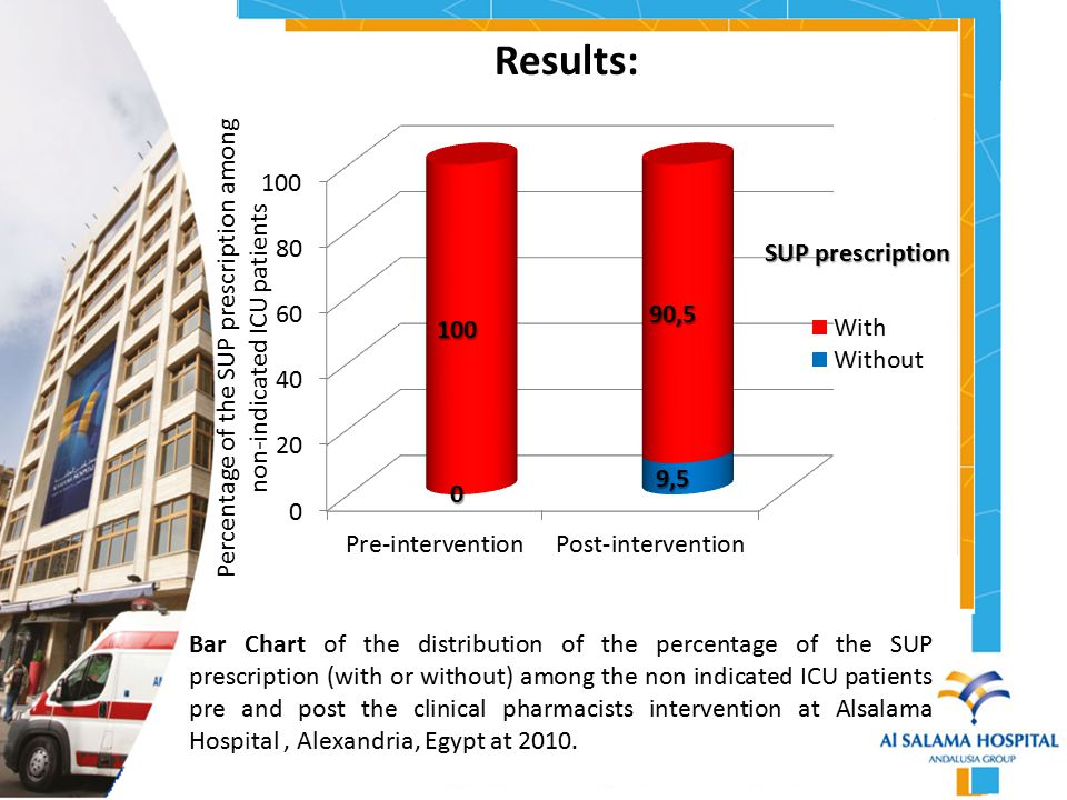 Results: (continue)  The clinical pharmacy intervention reduced the inappropriate prescription of overall stress ulcer prophylaxis by 9.5 percent (2 cases) (Fisher's Exact test, p =.534).
