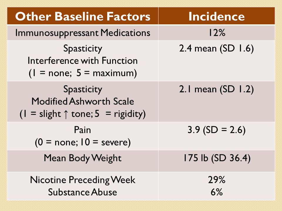Other Baseline FactorsIncidence Immunosuppressant Medications12% Spasticity Interference with Function (1 = none; 5 = maximum) 2.4 mean (SD 1.6) Spasticity Modified Ashworth Scale (1 = slight ↑ tone; 5 = rigidity) 2.1 mean (SD 1.2) Pain (0 = none; 10 = severe) 3.9 (SD = 2.6) Mean Body Weight175 lb (SD 36.4) Nicotine Preceding Week Substance Abuse 29% 6%
