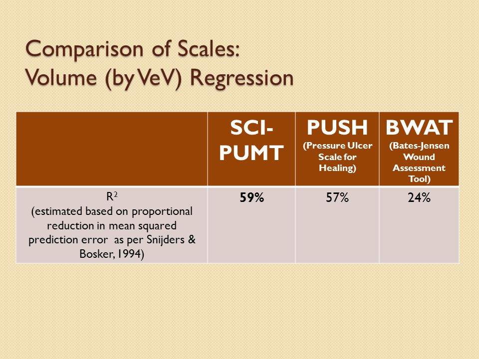 Comparison of Scales: Volume (by VeV) Regression SCI- PUMT PUSH (Pressure Ulcer Scale for Healing) BWAT (Bates-Jensen Wound Assessment Tool) R 2 (estimated based on proportional reduction in mean squared prediction error as per Snijders & Bosker, 1994) 59%57%24%