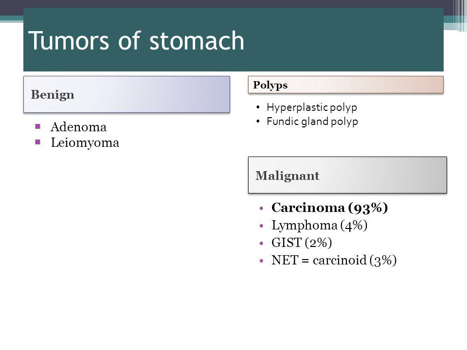 Tumors of stomach Benign Malignant  Adenoma  Leiomyoma Carcinoma (93%) Lymphoma (4%) GIST (2%) NET = carcinoid (3%) Polyps Hyperplastic polyp Fundic gland polyp