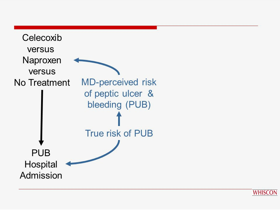 Celecoxib versus Naproxen versus No Treatment PUB Hospital Admission MD-perceived risk of peptic ulcer & bleeding (PUB) True risk of PUB