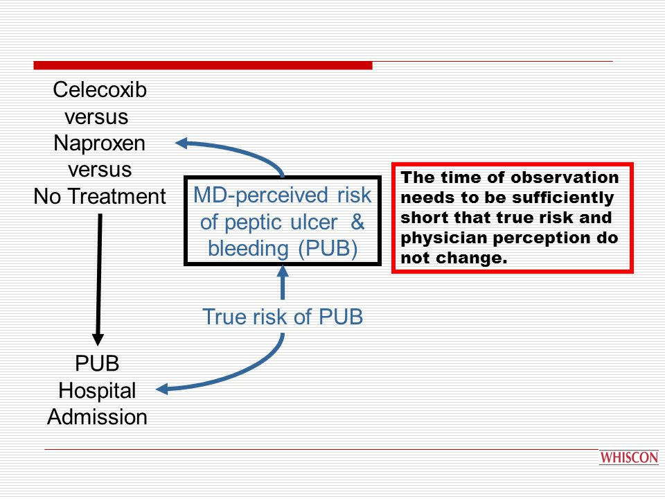 Celecoxib versus Naproxen versus No Treatment PUB Hospital Admission MD-perceived risk of peptic ulcer & bleeding (PUB) True risk of PUB The time of observation needs to be sufficiently short that true risk and physician perception do not change.