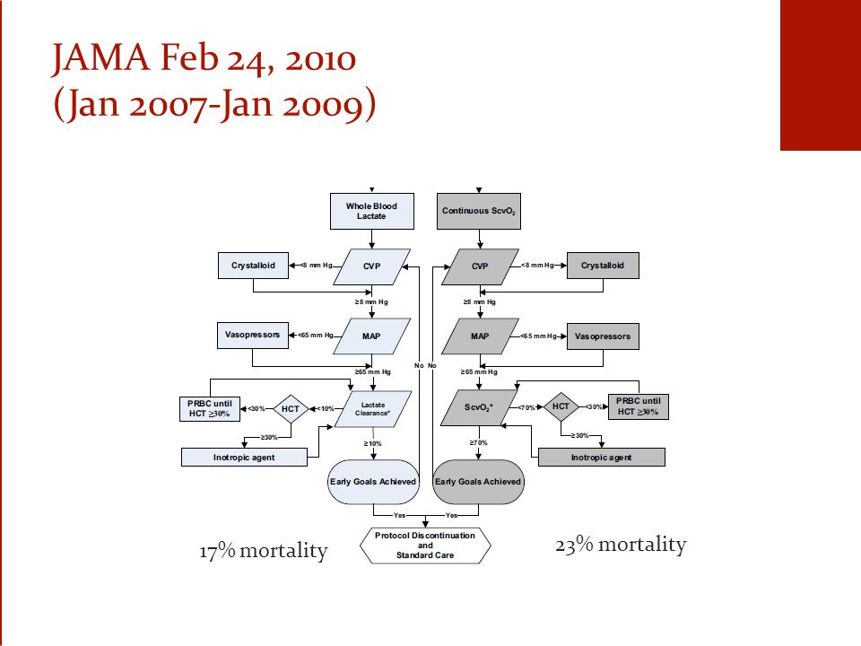 JAMA Feb 24, 2010 (Jan 2007-Jan 2009) 17% mortality 23% mortality