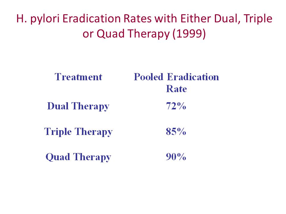 H. pylori Eradication Rates with Either Dual, Triple or Quad Therapy (1999)