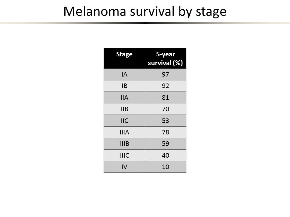 Melanoma survival by stage Stage5-year survival (%) IA97 IB92 IIA81 IIB70 IIC53 IIIA78 IIIB59 IIIC40 IV10