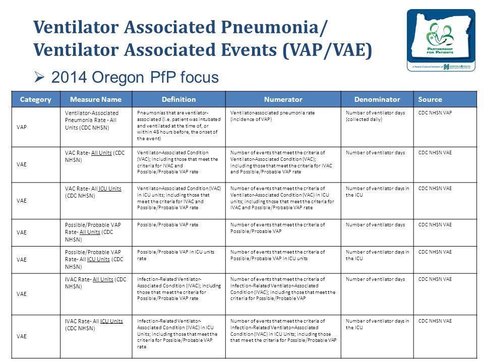 Ventilator Associated Pneumonia/ Ventilator Associated Events (VAP/VAE)  2014 Oregon PfP focus 30 CategoryMeasure NameDefinitionNumeratorDenominatorSource VAP Ventilator-Associated Pneumonia Rate - All Units (CDC NHSN) Pneumonias that are ventilator- associated (i.e.