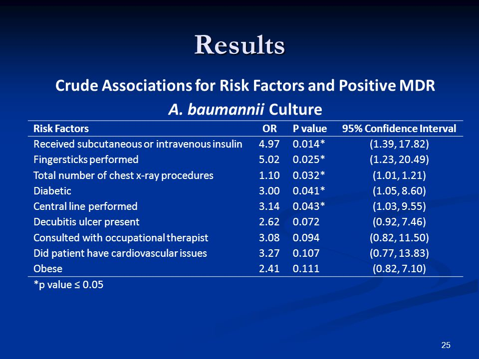 Results Crude Associations for Risk Factors and Positive MDR A.