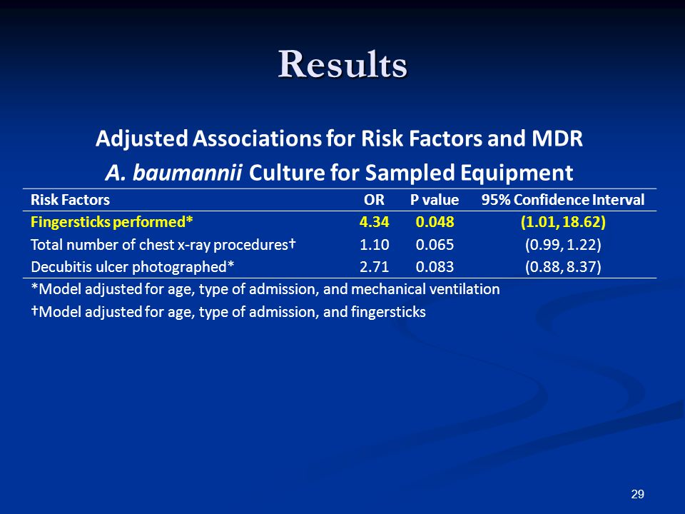 Results 29 Adjusted Associations for Risk Factors and MDR A.