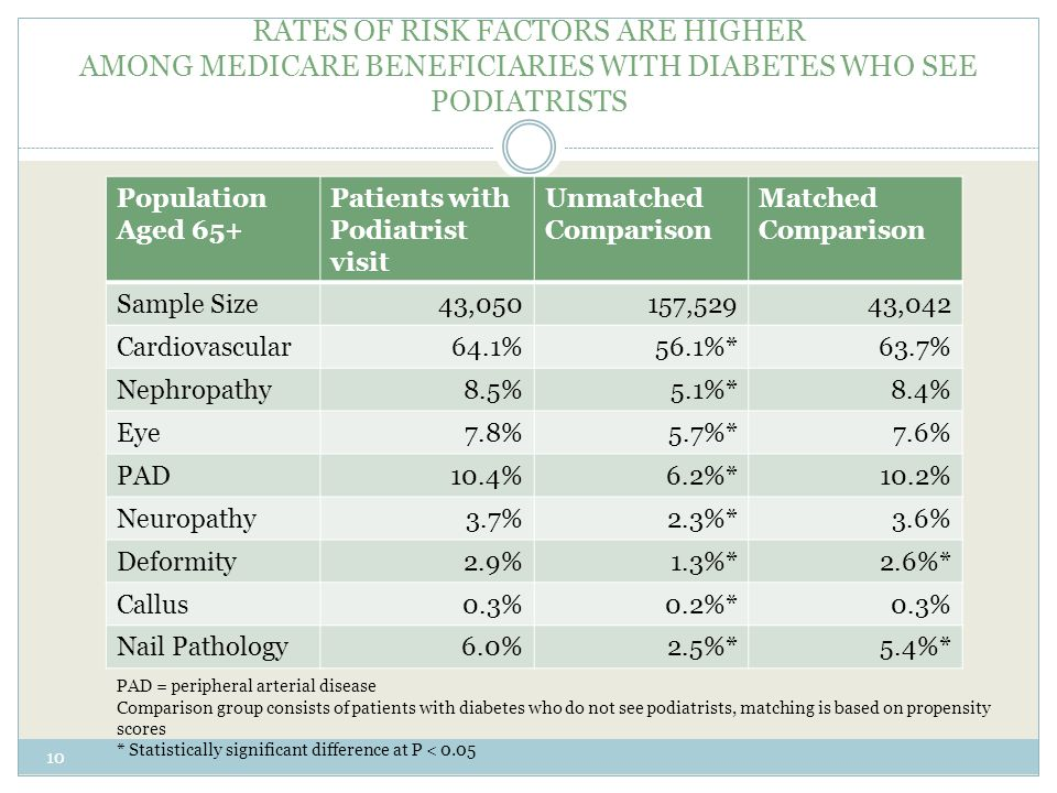 RATES OF RISK FACTORS ARE HIGHER AMONG MEDICARE BENEFICIARIES WITH DIABETES WHO SEE PODIATRISTS Population Aged 65+ Patients with Podiatrist visit Unmatched Comparison Matched Comparison Sample Size43,050157,52943,042 Cardiovascular64.1%56.1%*63.7% Nephropathy8.5%5.1%*8.4% Eye7.8%5.7%*7.6% PAD10.4%6.2%*10.2% Neuropathy3.7%2.3%*3.6% Deformity2.9%1.3%*2.6%* Callus0.3%0.2%*0.3% Nail Pathology6.0%2.5%*5.4%* 10 PAD = peripheral arterial disease Comparison group consists of patients with diabetes who do not see podiatrists, matching is based on propensity scores * Statistically significant difference at P < 0.05