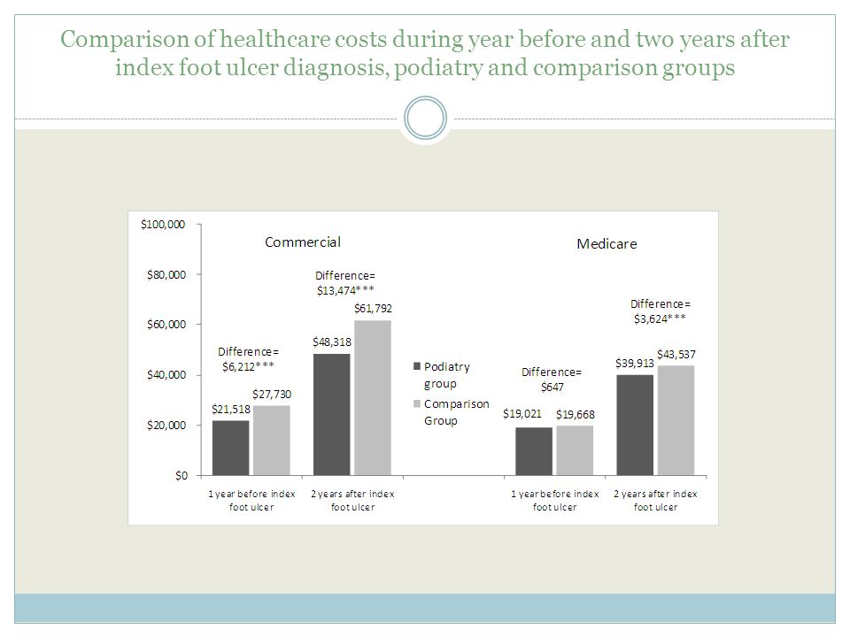 Comparison of healthcare costs during year before and two years after index foot ulcer diagnosis, podiatry and comparison groups