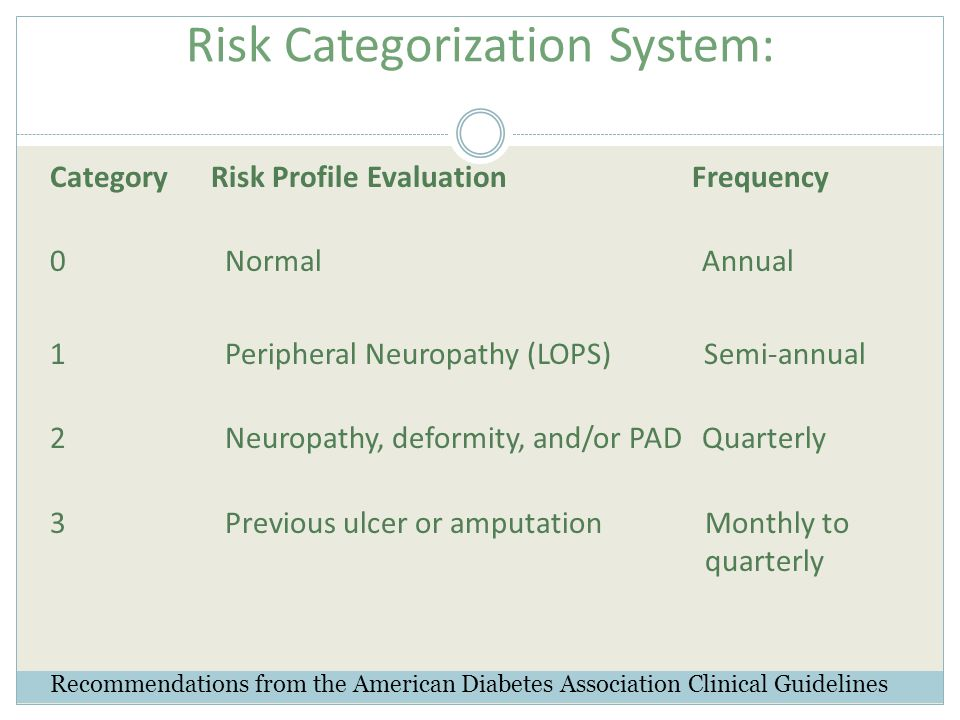 Category Risk Profile Evaluation Frequency 0 Normal Annual 1 Peripheral Neuropathy (LOPS) Semi-annual 2 Neuropathy, deformity, and/or PAD Quarterly 3 Previous ulcer or amputation Monthly to quarterly Risk Categorization System: Recommendations from the American Diabetes Association Clinical Guidelines