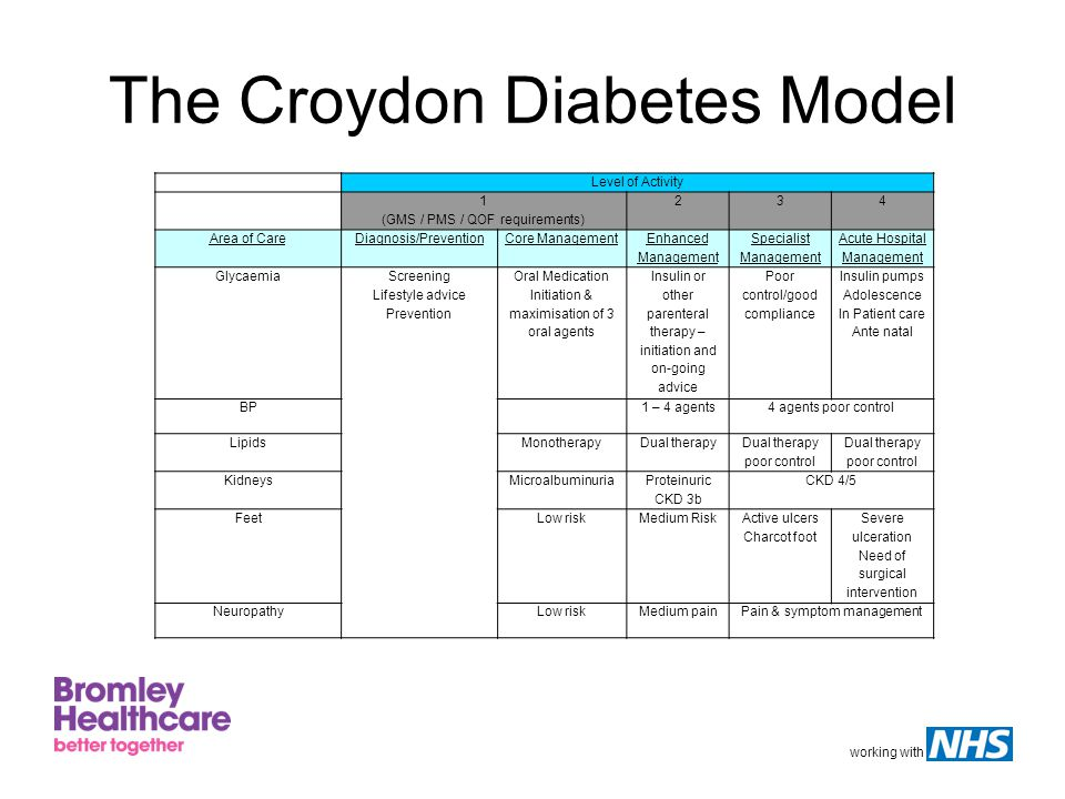 working with The Croydon Diabetes Model Level of Activity 1 (GMS / PMS / QOF requirements) 234 Area of CareDiagnosis/PreventionCore Management Enhanced Management Specialist Management Acute Hospital Management Glycaemia Screening Lifestyle advice Prevention Oral Medication Initiation & maximisation of 3 oral agents Insulin or other parenteral therapy – initiation and on-going advice Poor control/good compliance Insulin pumps Adolescence In Patient care Ante natal BP 1 – 4 agents4 agents poor control LipidsMonotherapyDual therapy Dual therapy poor control KidneysMicroalbuminuria Proteinuric CKD 3b CKD 4/5 FeetLow riskMedium Risk Active ulcers Charcot foot Severe ulceration Need of surgical intervention NeuropathyLow riskMedium painPain & symptom management