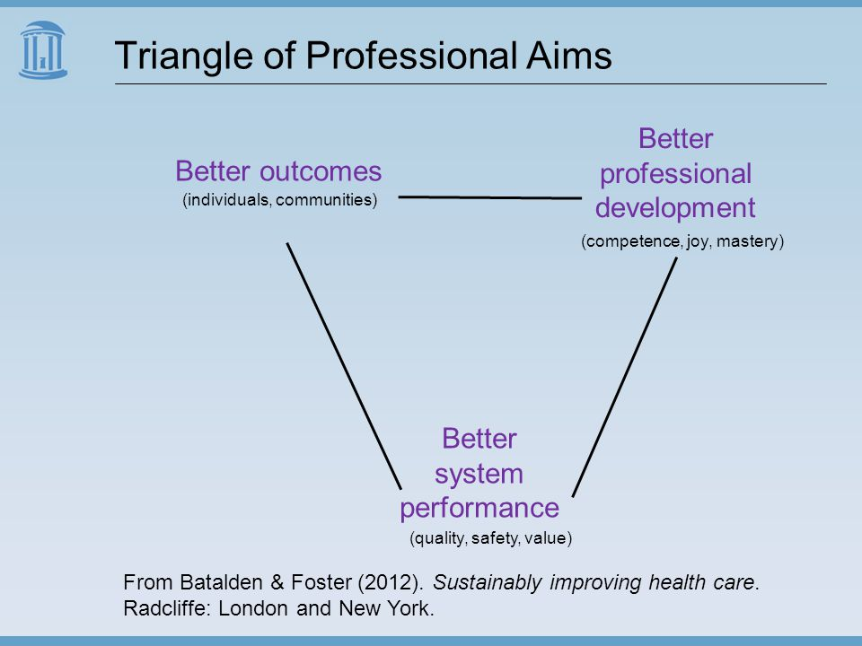 Triangle of Professional Aims From Batalden & Foster (2012).