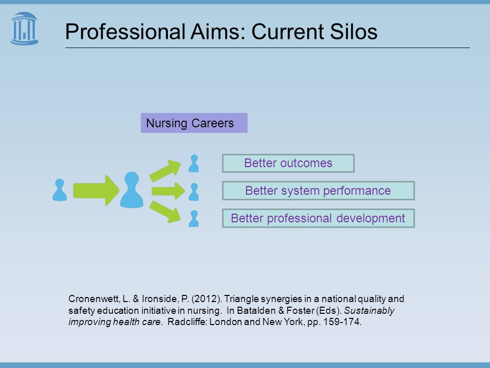 Professional Aims: Current Silos Better outcomes Better system performance Better professional development Cronenwett, L.