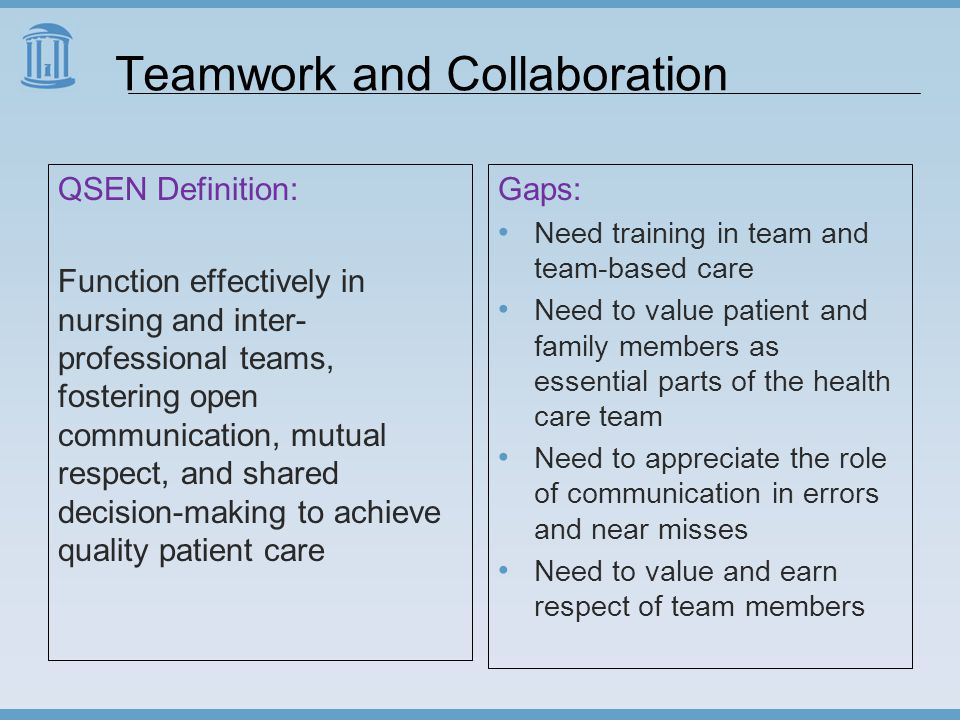 Teamwork and Collaboration QSEN Definition: Function effectively in nursing and inter- professional teams, fostering open communication, mutual respect, and shared decision-making to achieve quality patient care Gaps: Need training in team and team-based care Need to value patient and family members as essential parts of the health care team Need to appreciate the role of communication in errors and near misses Need to value and earn respect of team members