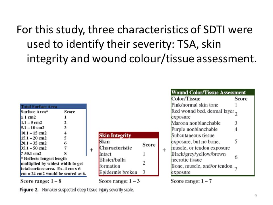 For this study, three characteristics of SDTI were used to identify their severity: TSA, skin integrity and wound colour/tissue assessment.