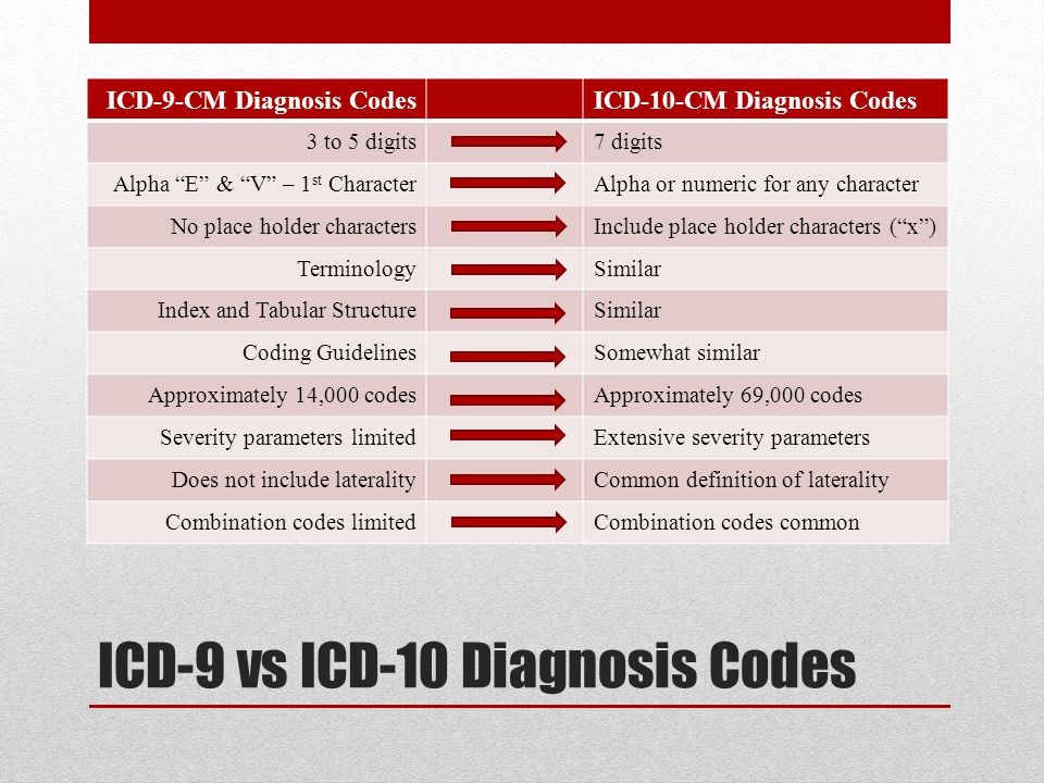 ICD-9 vs ICD-10 Diagnosis Codes ICD-9-CM Diagnosis CodesICD-10-CM Diagnosis Codes 3 to 5 digits7 digits Alpha E & V – 1 st CharacterAlpha or numeric for any character No place holder charactersInclude place holder characters ( x ) TerminologySimilar Index and Tabular StructureSimilar Coding GuidelinesSomewhat similar Approximately 14,000 codesApproximately 69,000 codes Severity parameters limitedExtensive severity parameters Does not include lateralityCommon definition of laterality Combination codes limitedCombination codes common