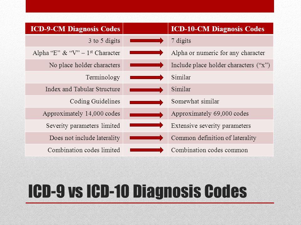 """ICD-9 vs ICD-10 Diagnosis Codes ICD-9-CM Diagnosis CodesICD-10-CM Diagnosis Codes 3 to 5 digits7 digits Alpha """"E"""" & """"V"""" – 1 st CharacterAlpha or numer"""