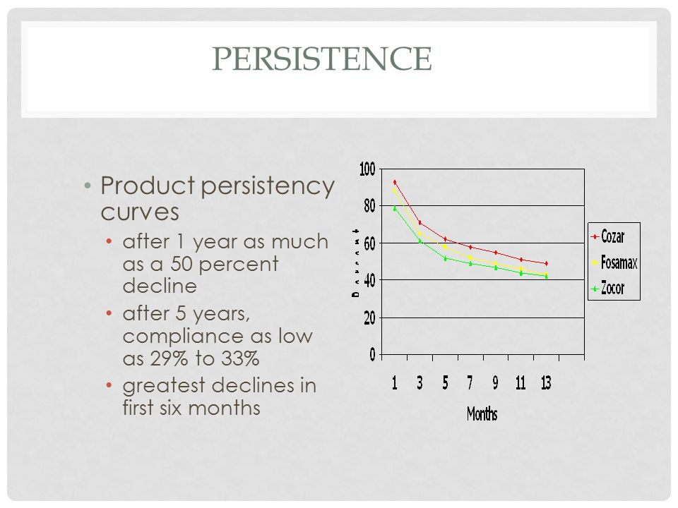 PERSISTENCE Product persistency curves after 1 year as much as a 50 percent decline after 5 years, compliance as low as 29% to 33% greatest declines in first six months