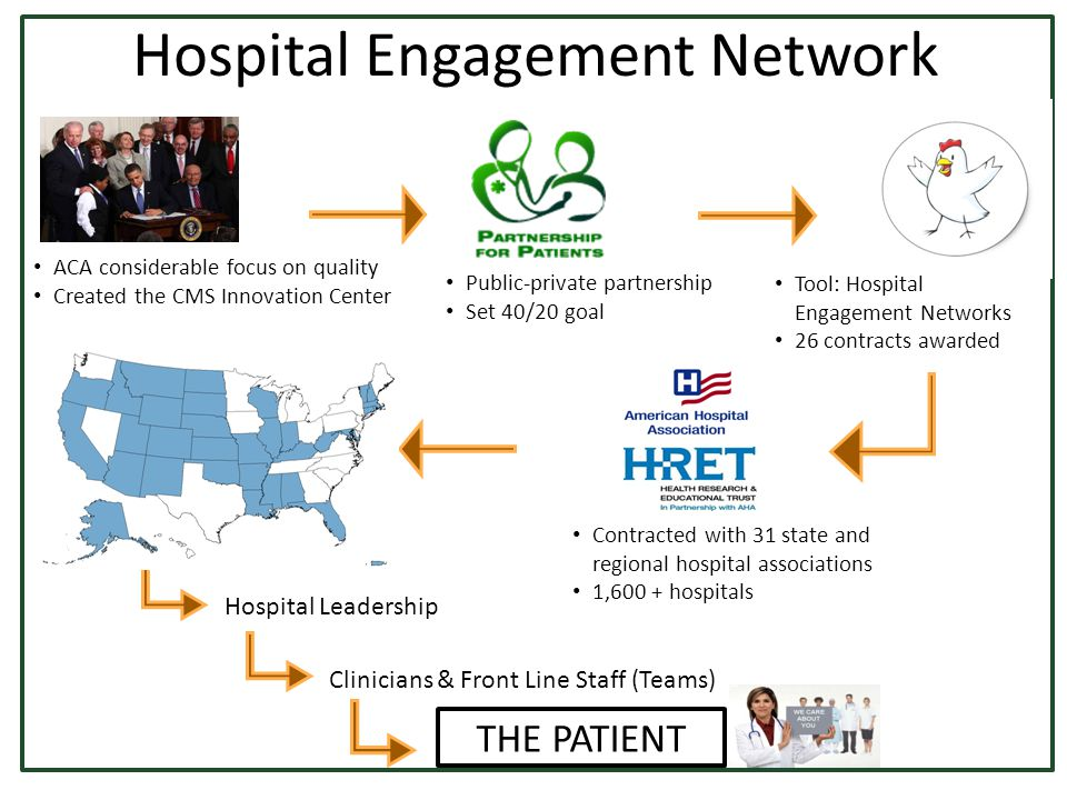 Hospital Leadership Clinicians & Front Line Staff (Teams) THE PATIENT ACA considerable focus on quality Created the CMS Innovation Center Public-private partnership Set 40/20 goal Tool: Hospital Engagement Networks 26 contracts awarded Contracted with 31 state and regional hospital associations 1,600 + hospitals Hospital Engagement Network