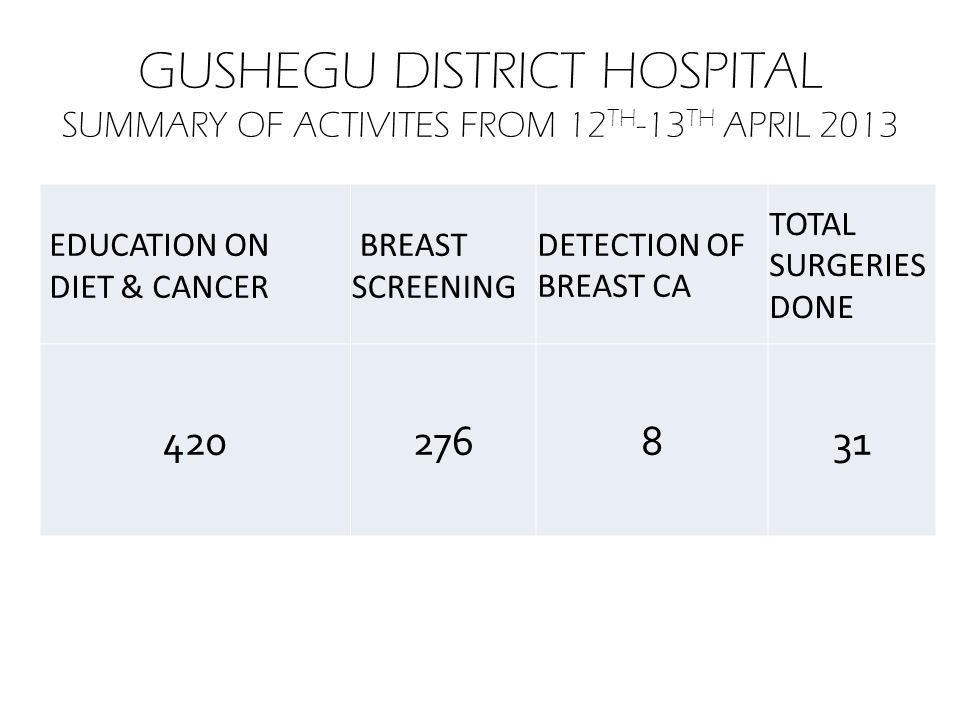 GUSHEGU DISTRICT HOSPITAL SUMMARY OF ACTIVITES FROM 12 TH -13 TH APRIL 2013 EDUCATION ON DIET & CANCER BREAST SCREENING DETECTION OF BREAST CA TOTAL S