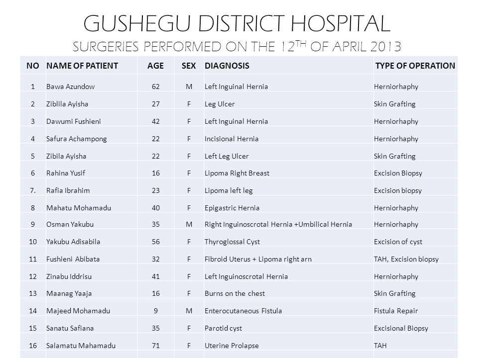 GUSHEGU DISTRICT HOSPITAL SURGERIES PERFORMED ON THE 12 TH OF APRIL 2013 NONAME OF PATIENTAGESEXDIAGNOSISTYPE OF OPERATION 1Bawa Azundow62MLeft Inguin