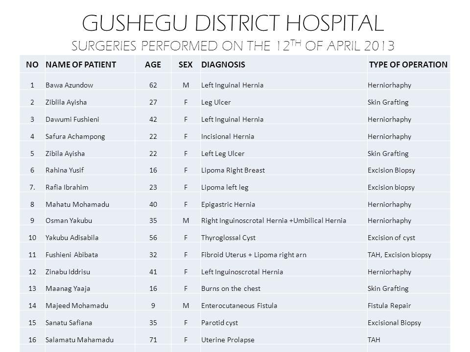 GUSHEGU DISTRICT HOSPITAL SURGERIES PERFORMED ON THE 13 TH OF APRIL 2013 NONAME OF PATIENTAGESEXDIAGNOSISTYPE OF OPERATION 1Alhassan Tajudeen23MScrotal & Penal UlcerSkin Grafting 2Salamatu Dukurugu50FGoitrePartial Thyroidectomy 3Ladatu Adbulai25FFibroid UterusMyomectomy 4Karim Damba64MUlcer of the left LegSkin Grafting 5Mariama Karimu45FUlcer of the left Leg Debridement + Skin Grafting 6Abukari Dasana71MBenign Prostatic HypertrophyProtatectomy 7Mumuni Sandow7 daysMHaemangiomaExcision Biopsy 8Asibi Abukari45FRight Inguinal HerniaHerniorrhaphy 9Mahamadu Natogma75MRight Inguinal HerniaHerniorrhaphy 10Amidu M42FCA Right breastMastectomy 11Abukari Chekosi30FFibroid UterusMyomectomy 12Salamatu Abdulai26FRight Ovarian CystRight Oophorectomy 13Iddrisu Baba M Crushed ring & middle fingers of the right hand Wound toileting + Suturing 14Mahamadu Anatu30FFibroid UterusMyomectomy