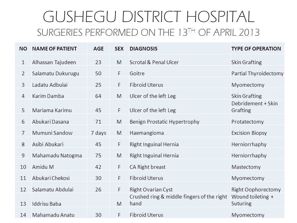 GUSHEGU DISTRICT HOSPITAL SURGERIES PERFORMED ON THE 13 TH OF APRIL 2013 NONAME OF PATIENTAGESEXDIAGNOSISTYPE OF OPERATION 1Alhassan Tajudeen23MScrota