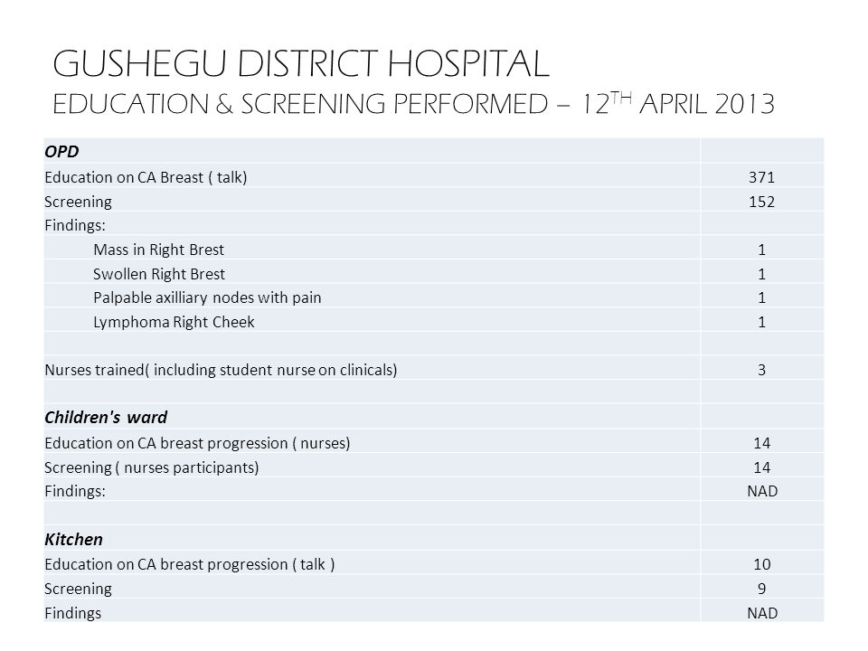 GUSHEGU DISTRICT HOSPITAL HEALTH EDUCATION & SCREENING PERFORMED – 13 TH APRIL 2013 Education on CA breast (talk)25 Screening101 Findings: Swollen right breast1 Multiple lumps on both breast1 Sore nipples with lump in right breast1 Goitre1