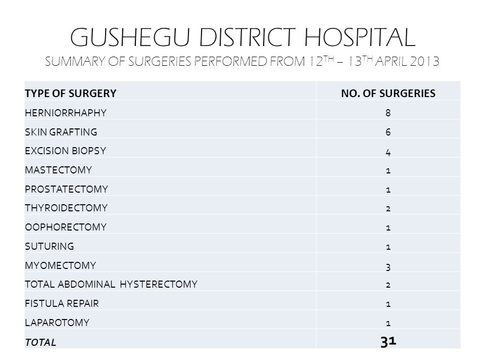 GUSHEGU DISTRICT HOSPITAL SUMMARY OF ACTIVITES FROM 12 TH -13 TH APRIL 2013 EDUCATION ON DIET & CANCER BREAST SCREENING DETECTION OF BREAST CA TOTAL SURGERIES DONE 420276831