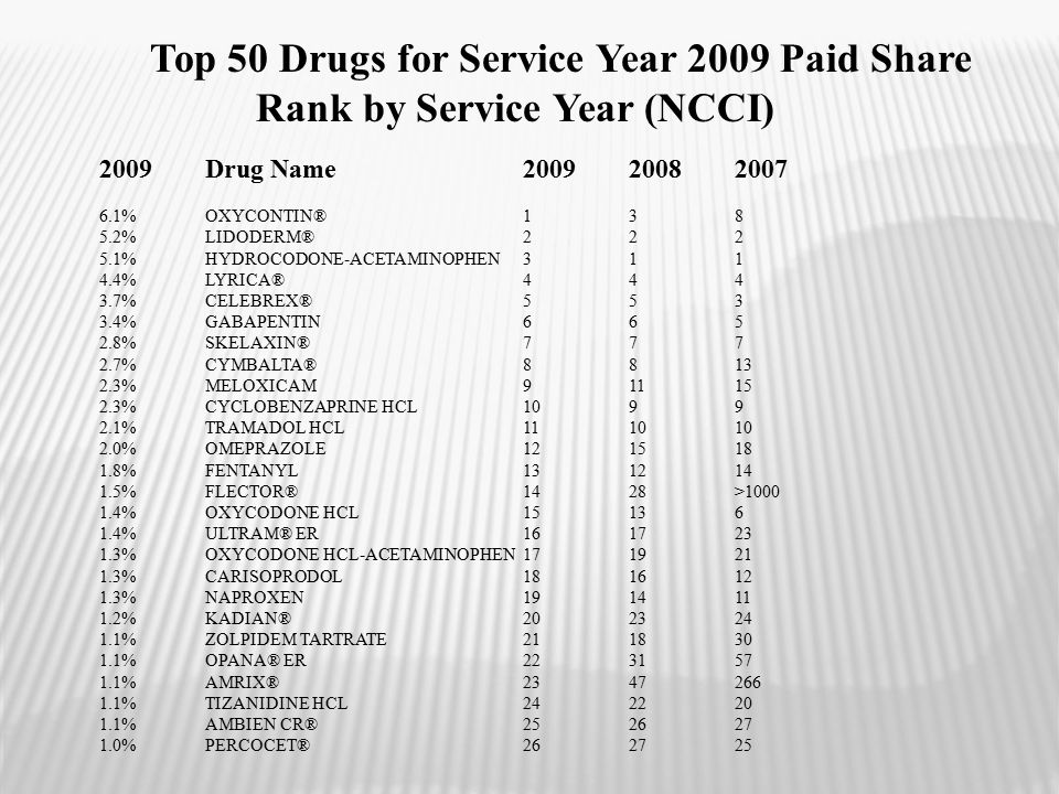 Top 50 Drugs for Service Year 2009 Paid Share Rank by Service Year (NCCI) 2009 Drug Name 2009 2008 2007 6.1% OXYCONTIN® 1 3 8 5.2% LIDODERM® 2 2 2 5.1% HYDROCODONE-ACETAMINOPHEN 3 1 1 4.4% LYRICA® 4 4 4 3.7% CELEBREX® 5 5 3 3.4% GABAPENTIN 6 6 5 2.8% SKELAXIN® 7 7 7 2.7% CYMBALTA® 8 8 13 2.3% MELOXICAM 9 11 15 2.3% CYCLOBENZAPRINE HCL 10 9 9 2.1% TRAMADOL HCL 11 10 10 2.0% OMEPRAZOLE 12 15 18 1.8% FENTANYL 13 12 14 1.5% FLECTOR® 14 28 >1000 1.4% OXYCODONE HCL 15 13 6 1.4% ULTRAM® ER 16 17 23 1.3% OXYCODONE HCL-ACETAMINOPHEN 17 19 21 1.3% CARISOPRODOL 18 16 12 1.3% NAPROXEN 19 14 11 1.2% KADIAN® 20 23 24 1.1% ZOLPIDEM TARTRATE 21 18 30 1.1% OPANA® ER 22 31 57 1.1% AMRIX® 23 47 266 1.1% TIZANIDINE HCL 24 22 20 1.1% AMBIEN CR® 25 26 27 1.0% PERCOCET® 26 27 25