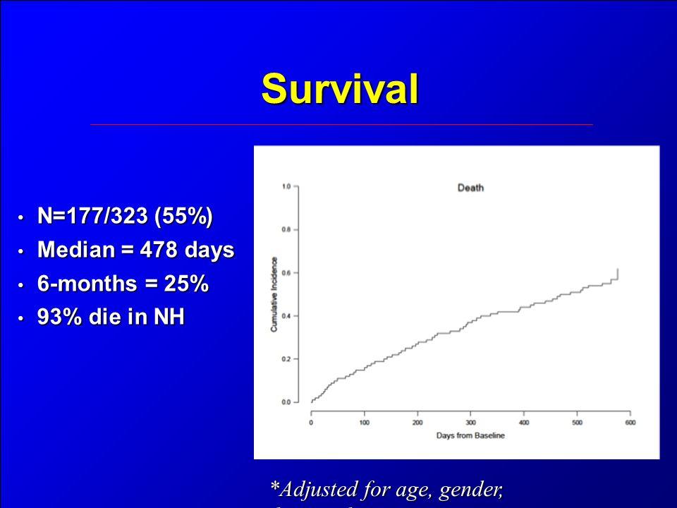 Survival N=177/323 (55%) N=177/323 (55%) Median = 478 days Median = 478 days 6-months = 25% 6-months = 25% 93% die in NH 93% die in NH *Adjusted for age, gender, disease duration