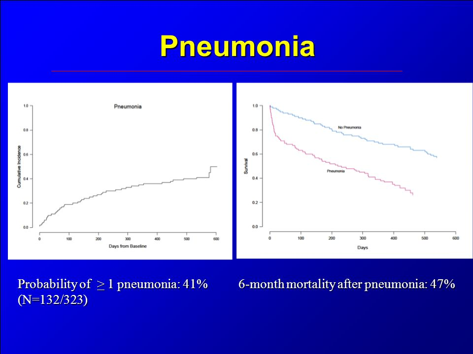 Pneumonia Probability of > 1 pneumonia: 41% (N=132/323) 6-month mortality after pneumonia: 47%