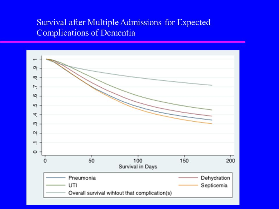 Survival after Multiple Admissions for Expected Complications of Dementia
