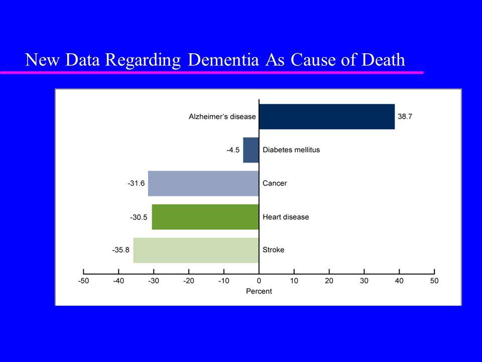 New Data Regarding Dementia As Cause of Death