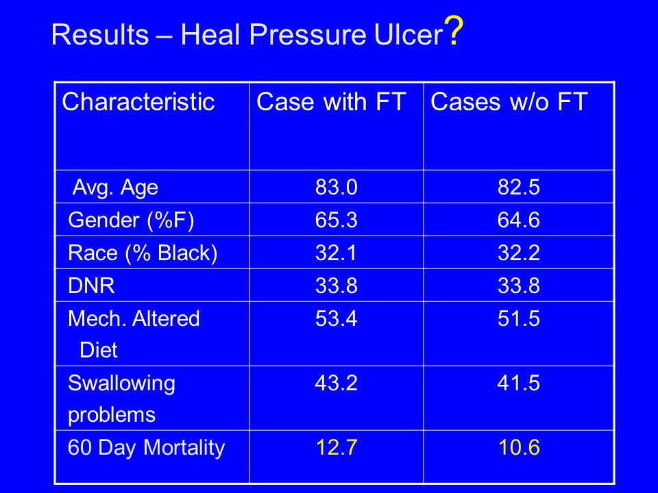 Results – Heal Pressure Ulcer ? CharacteristicCase with FTCases w/o FT Avg. Age83.082.5 Gender (%F)65.364.6 Race (% Black)32.132.2 DNR33.8 Mech. Alter