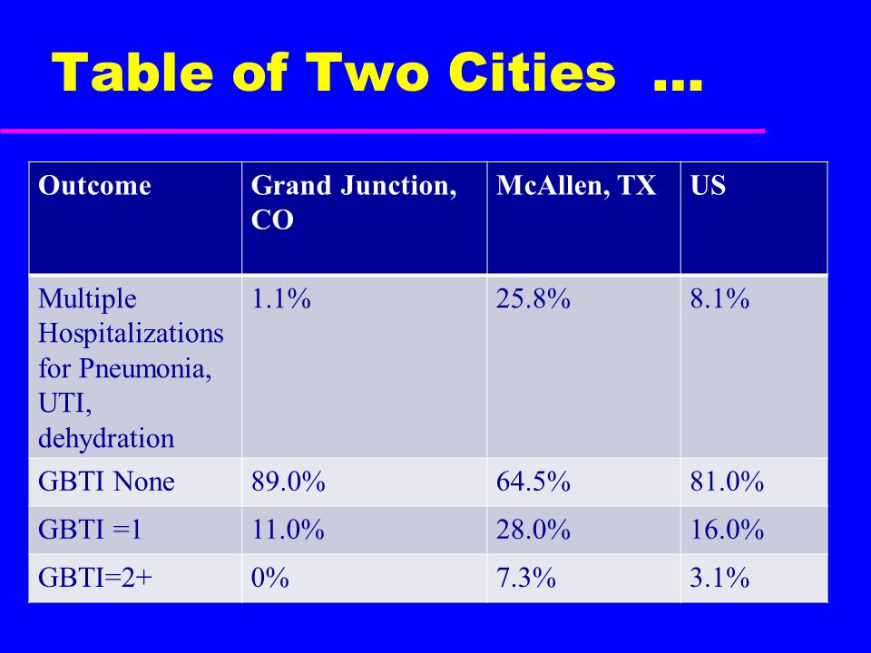Table of Two Cities … OutcomeGrand Junction, CO McAllen, TXUS Multiple Hospitalizations for Pneumonia, UTI, dehydration 1.1%25.8%8.1% GBTI None89.0%64